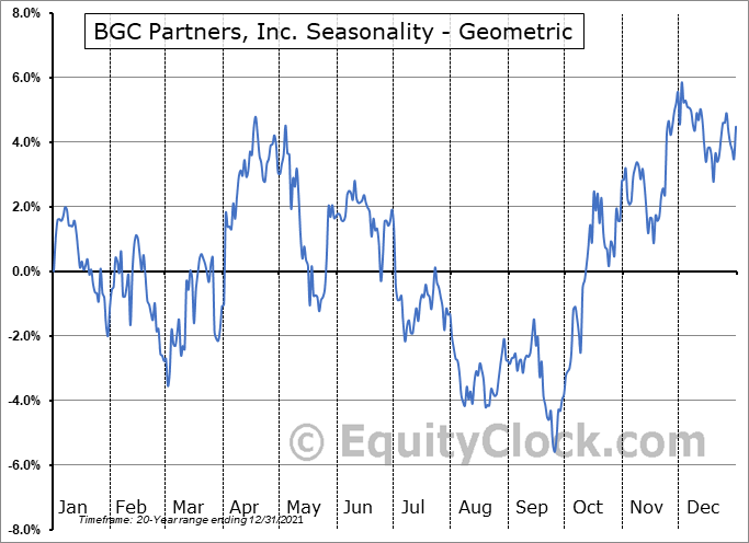 BGC Partners, Inc. (NASD:BGCP) Seasonality