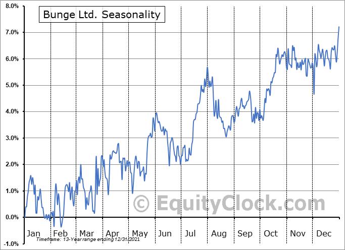 Bunge Ltd. (OTCMKT:BGEPF) Seasonality