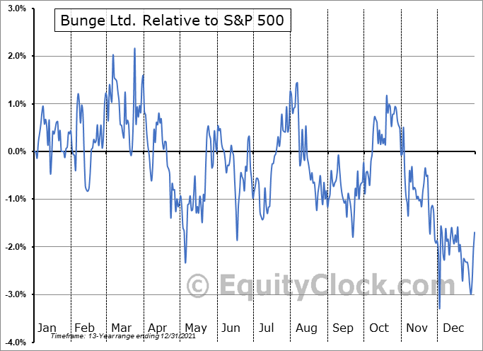 BGEPF Relative to the S&P 500