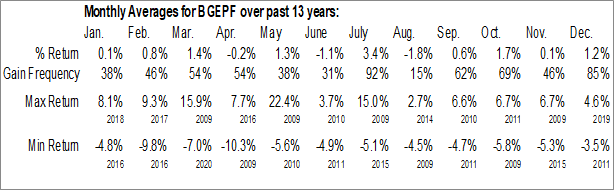 Monthly Seasonal Bunge Ltd. (OTCMKT:BGEPF)