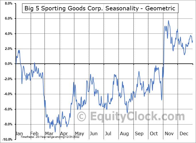 Big 5 Sporting Goods Corp. (NASD:BGFV) Seasonality