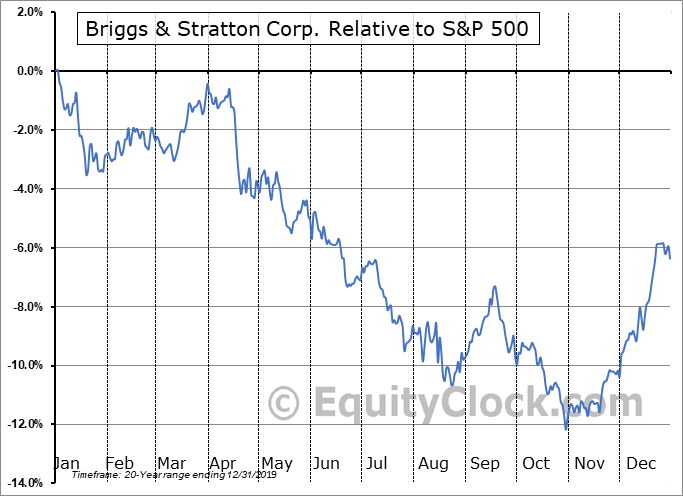 BGG Relative to the S&P 500