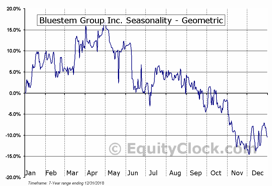 Bluestem Group Inc. (OTCMKT:BGRP) Seasonality