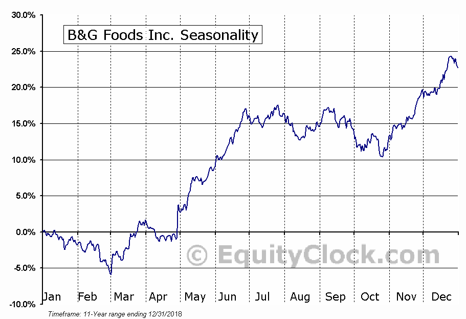 B&G Foods, Inc. (BGS) Seasonal Chart
