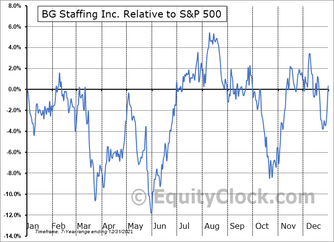BGSF Relative to the S&P 500