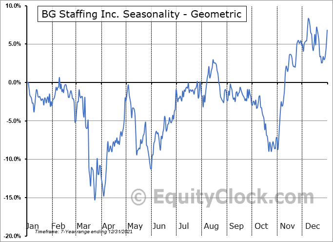 BG Staffing Inc. (NYSE:BGSF) Seasonality