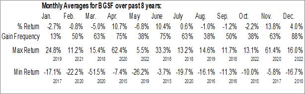 Monthly Seasonal BG Staffing Inc. (NYSE:BGSF)