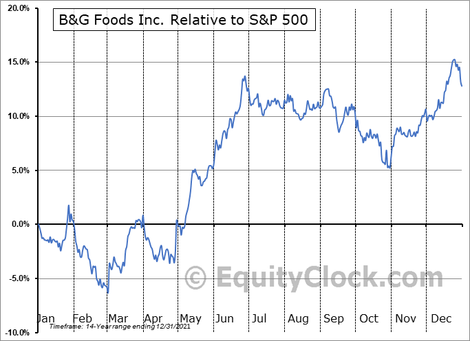 BGS Relative to the S&P 500