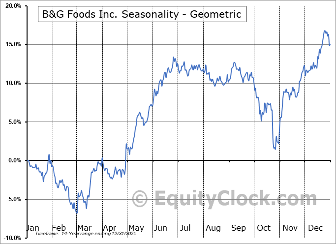 B&G Foods Inc. (NYSE:BGS) Seasonality