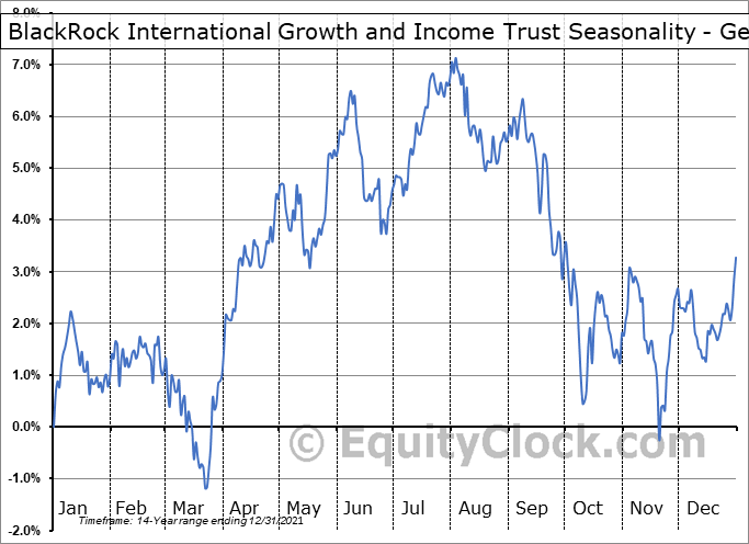 BlackRock International Growth and Income Trust (NYSE:BGY) Seasonality