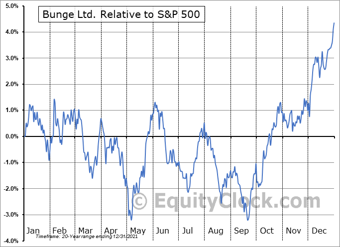 BG Relative to the S&P 500