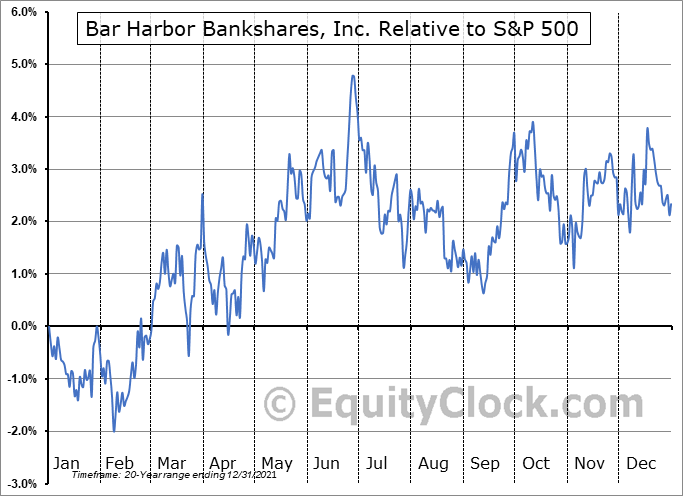 BHB Relative to the S&P 500