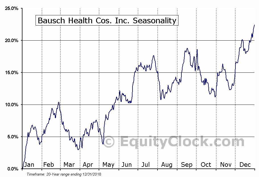 Bausch Health Companies Inc. (BHC) Seasonal Chart