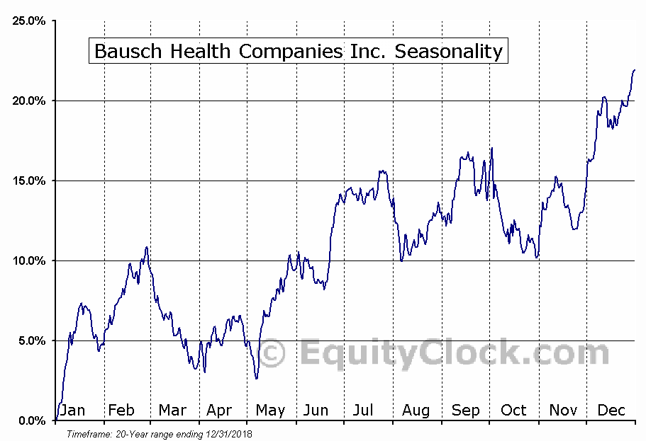 Bausch Health Companies Inc. (TSE:BHC.TO) Seasonality