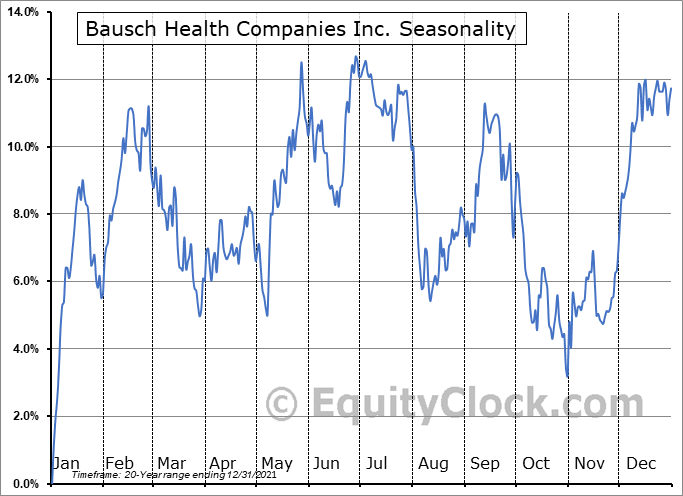 Bausch Health Companies Inc. (TSE:BHC.TO) Seasonality