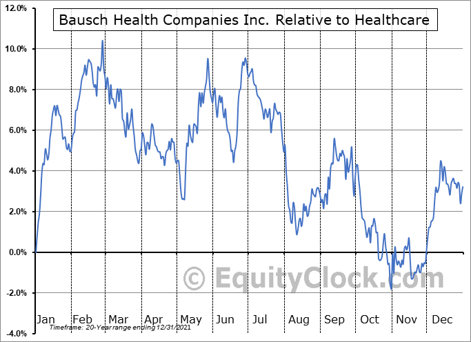 BHC.TO Relative to the Sector