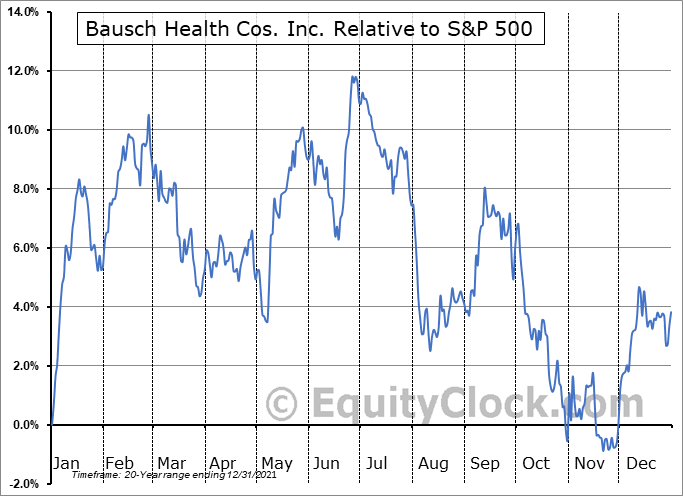 BHC Relative to the S&P 500