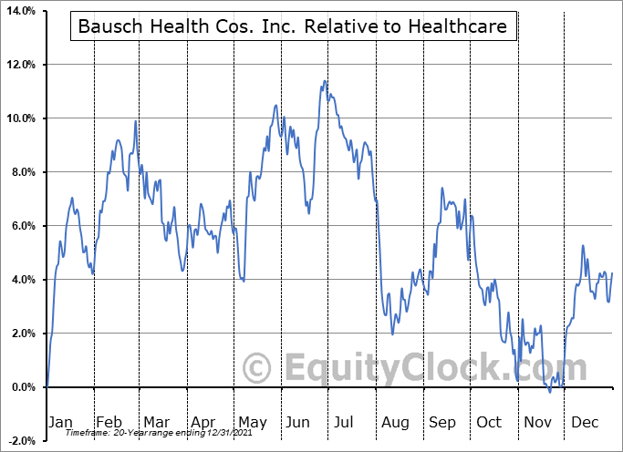 BHC Relative to the Sector