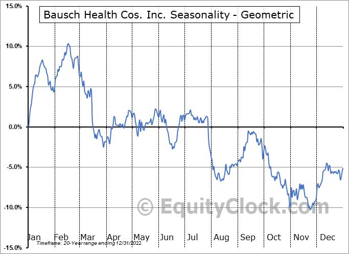 Bausch Health Cos. Inc. (NYSE:BHC) Seasonality