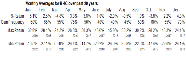 Monthly Seasonal Bausch Health Cos. Inc. (NYSE:BHC)