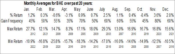 Monthly Seasonal Benchmark Electronics Inc. (NYSE:BHE)