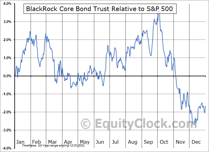BHK Relative to the S&P 500