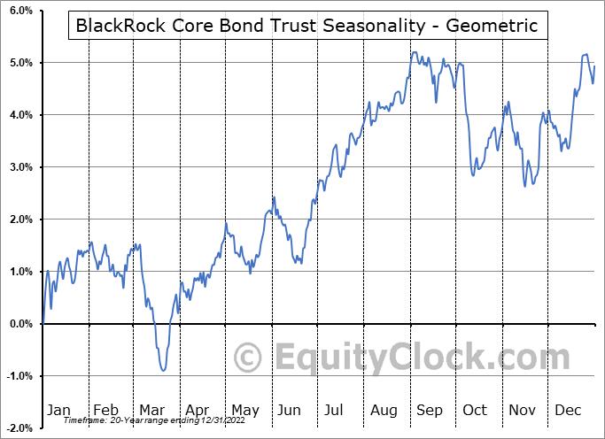 BlackRock Core Bond Trust (NYSE:BHK) Seasonality