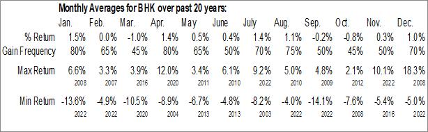 Monthly Seasonal BlackRock Core Bond Trust (NYSE:BHK)