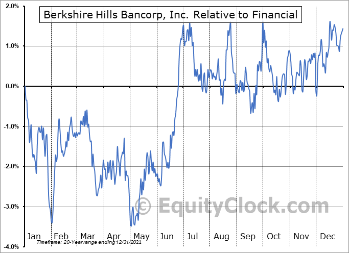 BHLB Relative to the Sector
