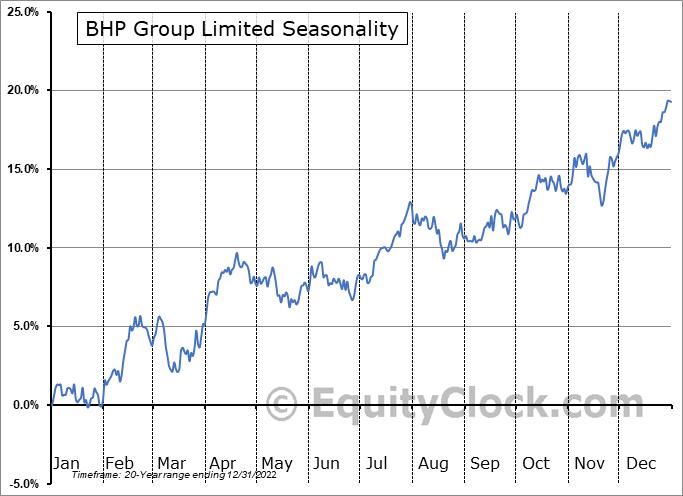 BHP Group Limited Seasonal Chart