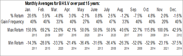 Monthly Seasonal Bayhorse Silver Inc. (TSXV:BHS)