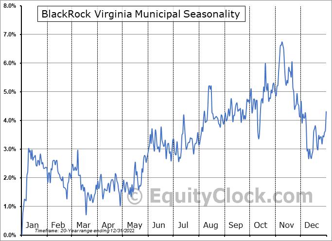 BlackRock Virginia Municipal (NYSE:BHV) Seasonality
