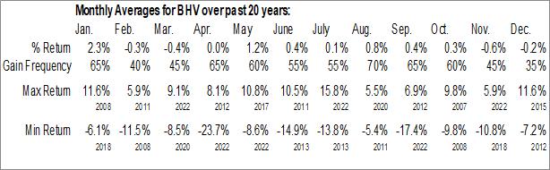Monthly Seasonal BlackRock Virginia Municipal (NYSE:BHV)