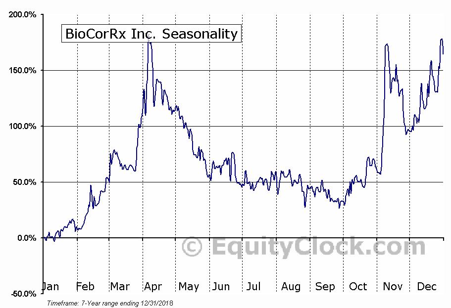 BioCorRx Inc. (OTCMKT:BICX) Seasonality