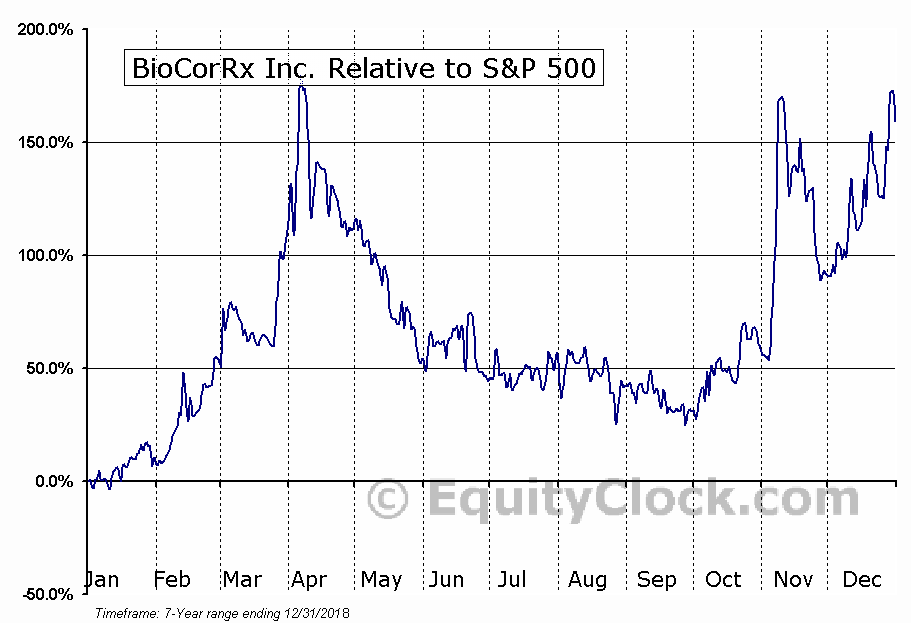 BICX Relative to the S&P 500