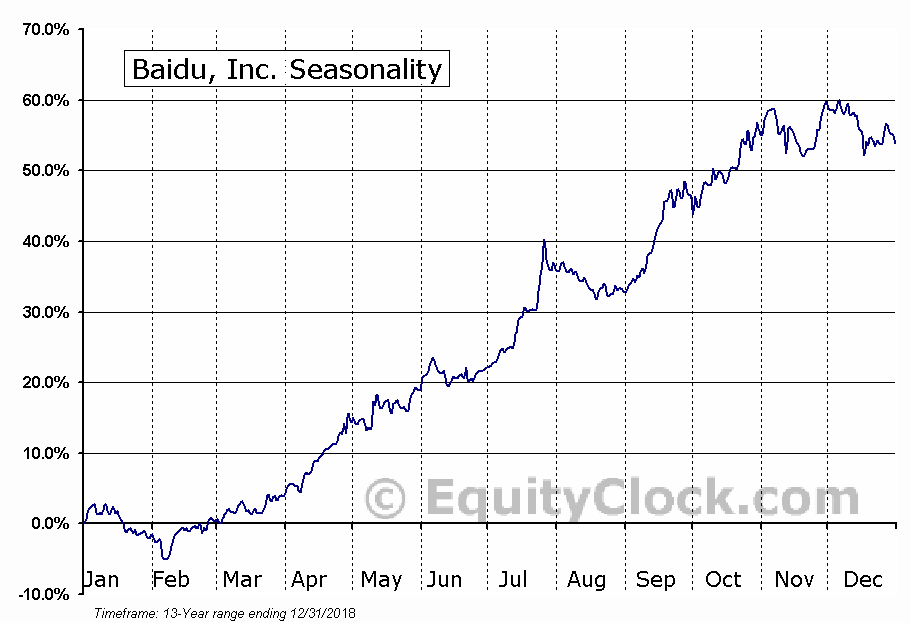 Baidu, Inc. (BIDU) Seasonal Chart