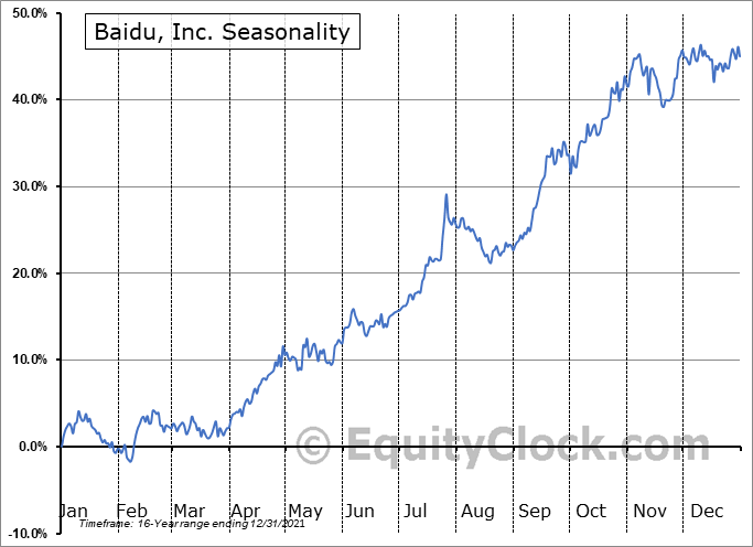 Baidu, Inc. Seasonal Chart