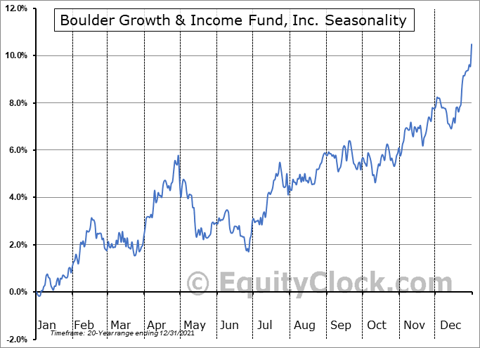 Boulder Growth & Income Fund, Inc. (NYSE:BIF) Seasonality