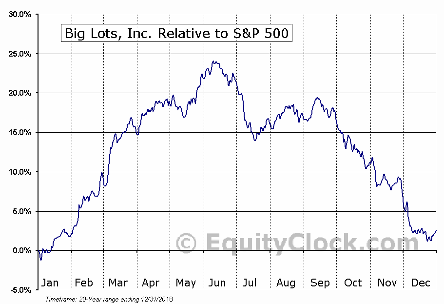 BIG Relative to the S&P 500