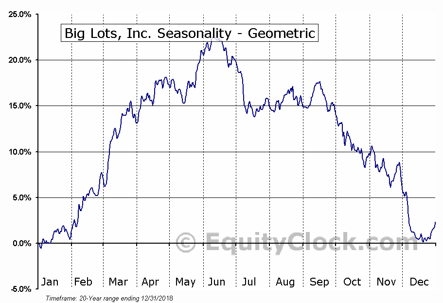 Big Lots, Inc. (NYSE:BIG) Seasonality