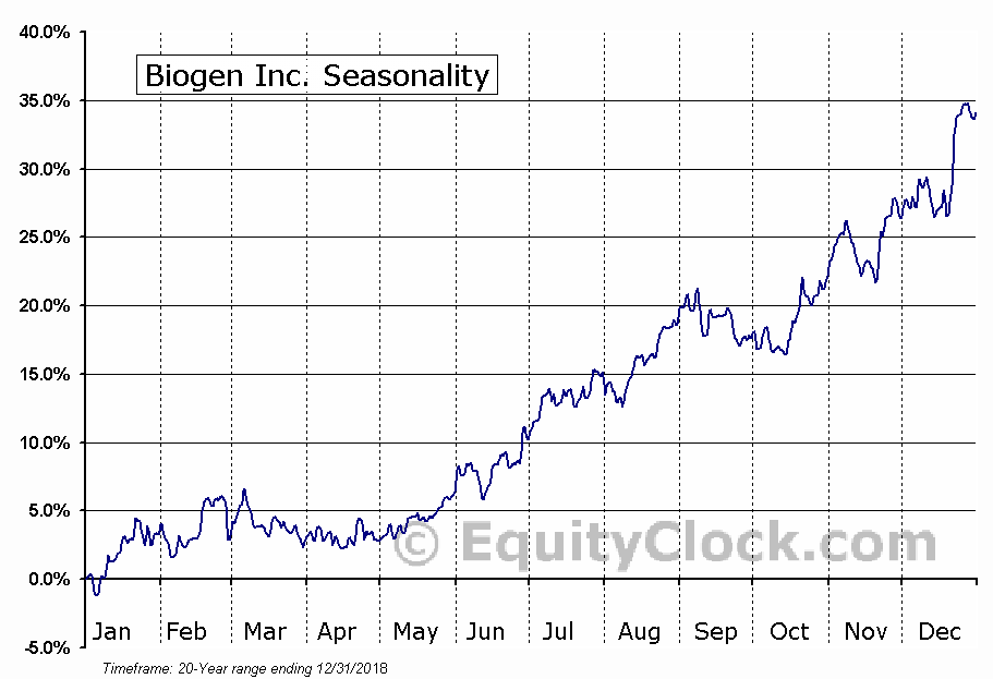 Biogen Inc. (BIIB) Seasonal Chart