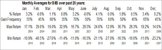 Monthly Seasonal Biogen Inc. (NASD:BIIB)