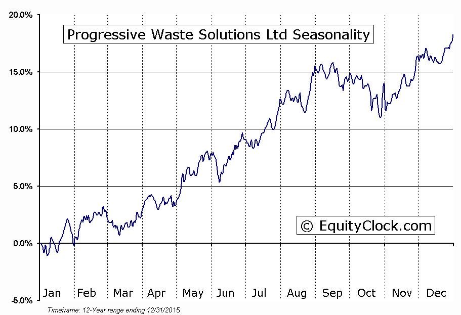 Progressive Waste Solutions Ltd (TSE:BIN) Seasonal Chart