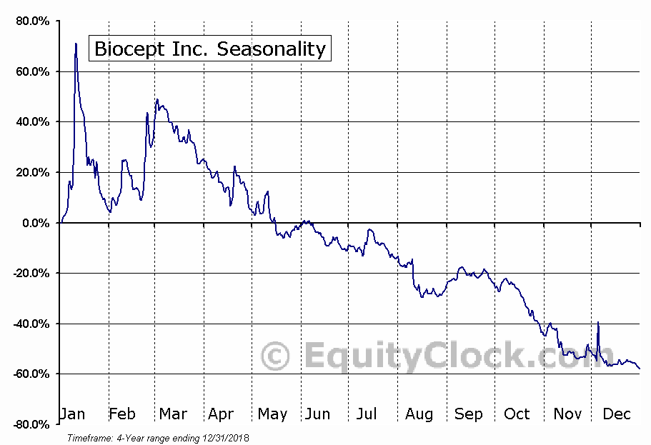 Biocept, Inc. (BIOC) Seasonal Chart