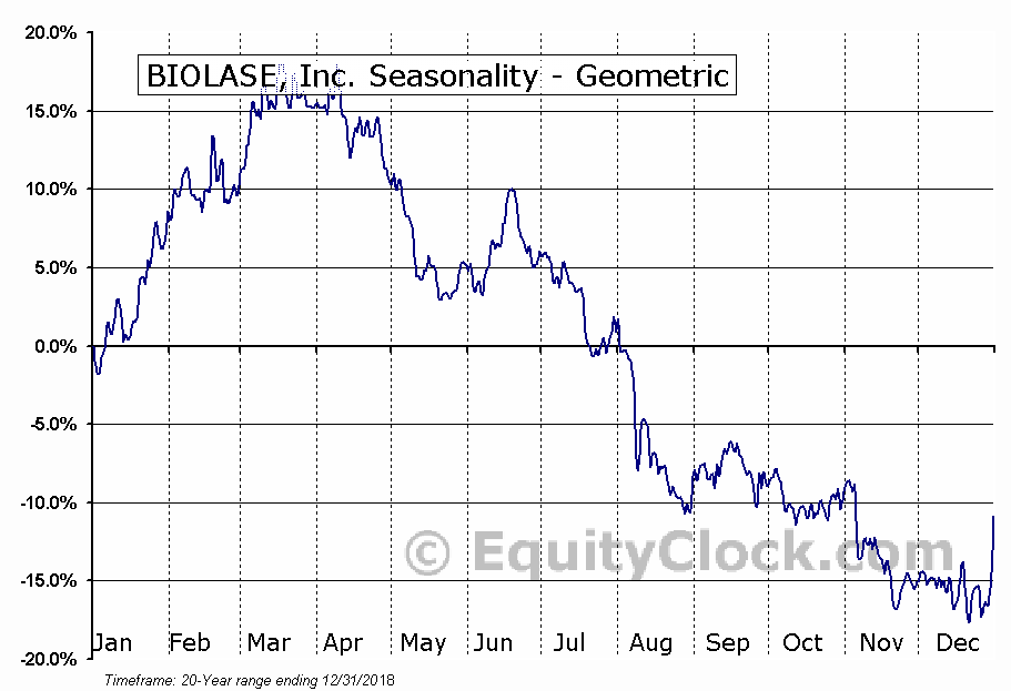 BIOLASE, Inc. (NASD:BIOL) Seasonality