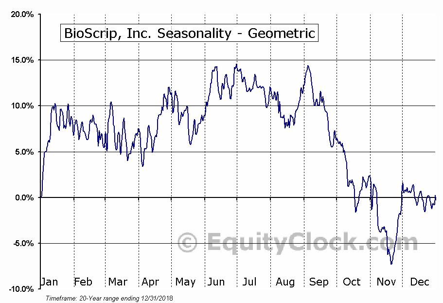 BioScrip, Inc. (NASD:BIOS) Seasonality