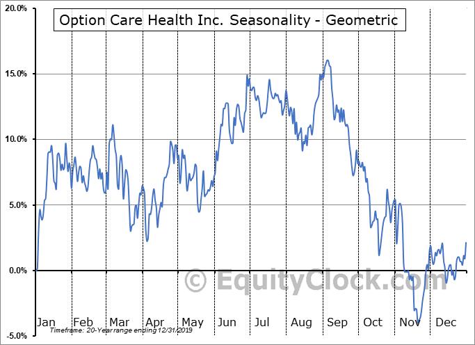 Option Care Health Inc. (NASD:BIOS) Seasonality