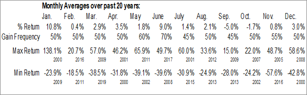 Monthly Seasonal BioScrip, Inc. (NASD:BIOS)