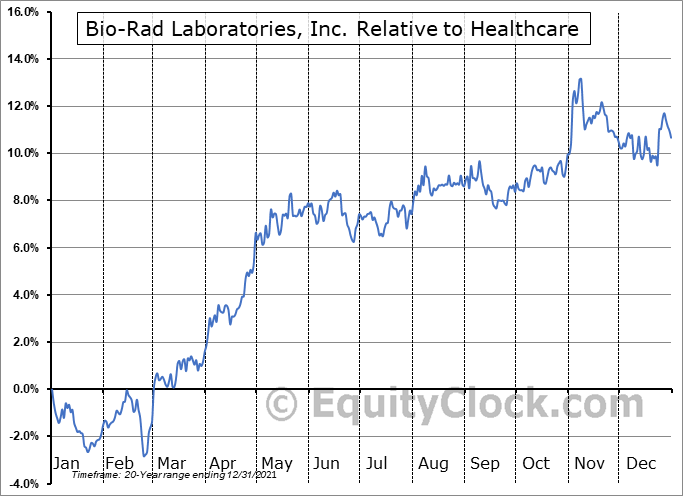 BIO Relative to the Sector