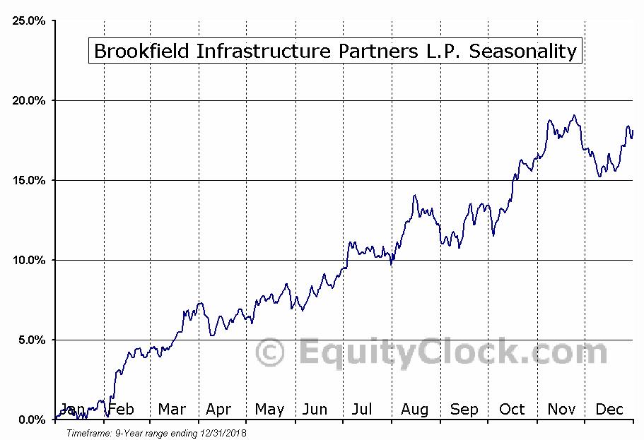 Brookfield Infrastructure Partners L.P. (TSE:BIP/UN.TO) Seasonality